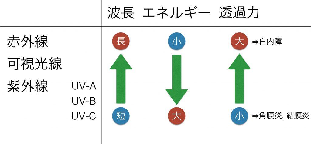非電離放射線(赤外線, 可視光線, 紫外線)